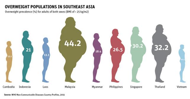 Asya ülkelerimdeki obezite oranı