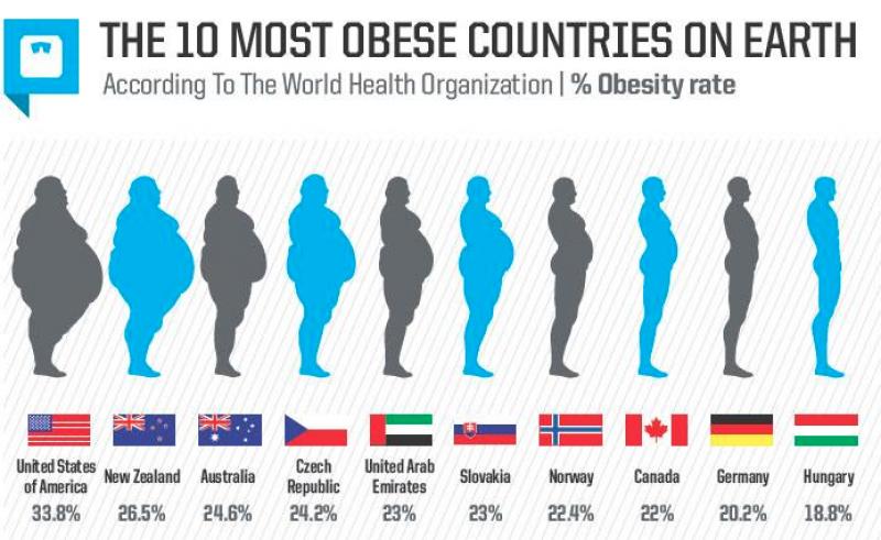Dünyadaki obezite oranı